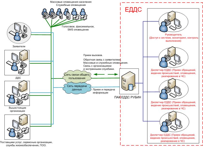 Схема телекоммуникационного
